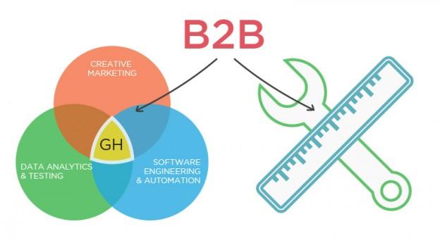 B2B Growth Checklist